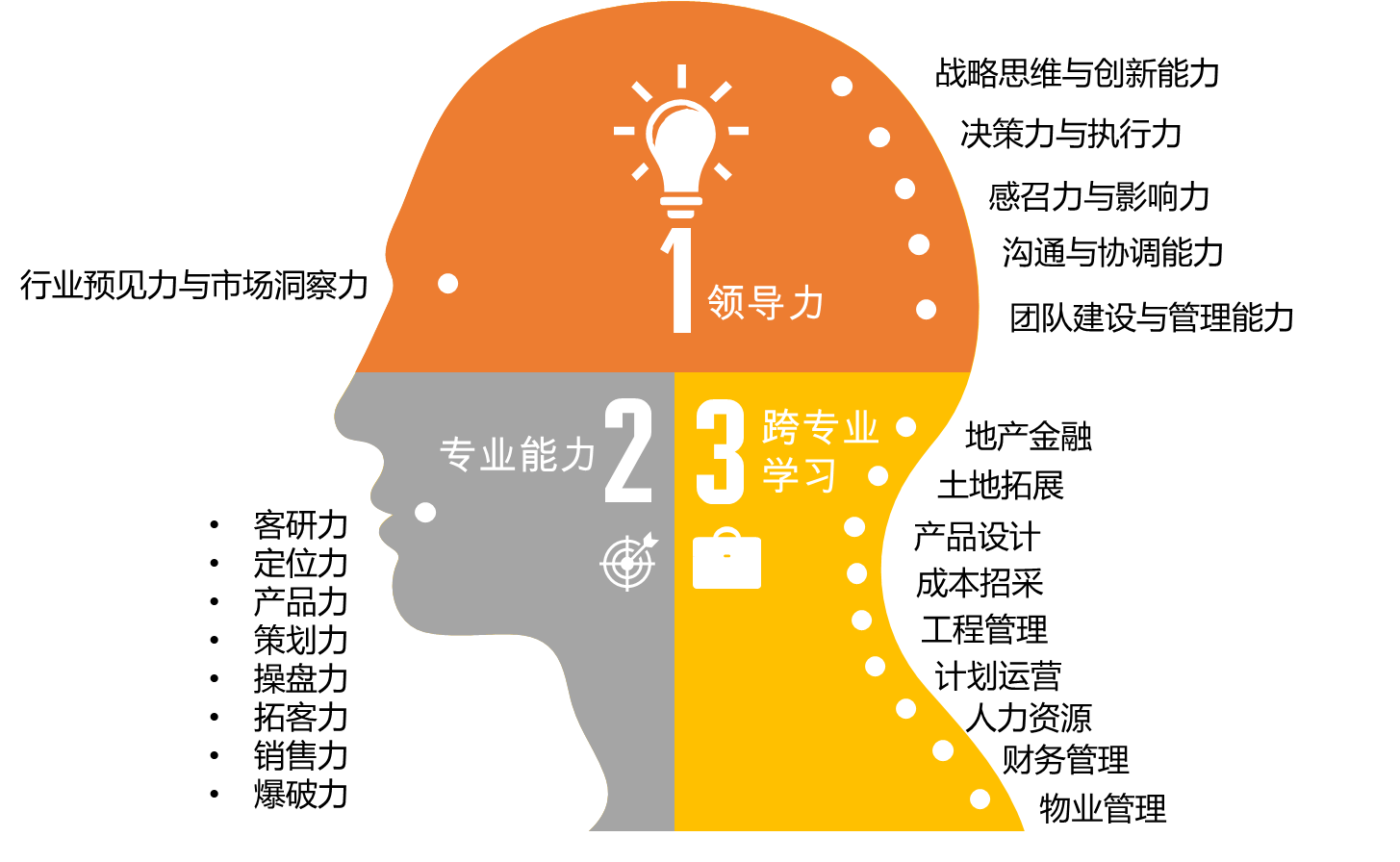 营销总监胜任能力的课程设置模型